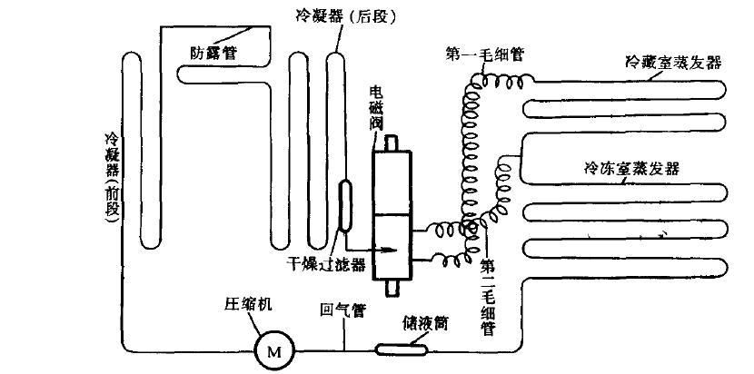 双温双控试验箱比普通试验箱多设一个温控器和电磁阀